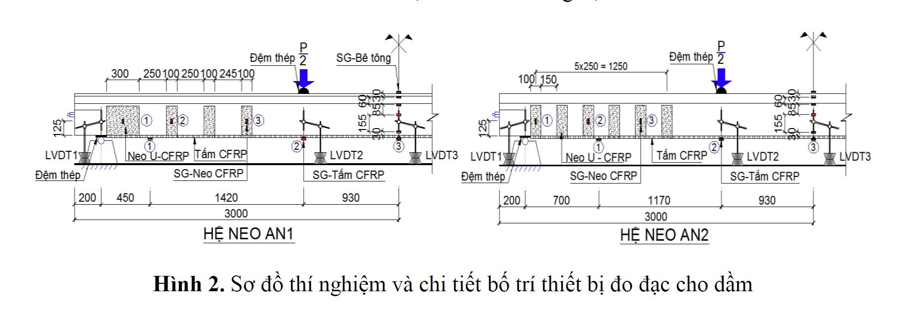 sơ đồ thí nghiệm và chi tiết bố trí thiết bị đo đạc cho dầm